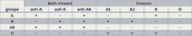 Tableau des r�sultats des groupages sanguins
